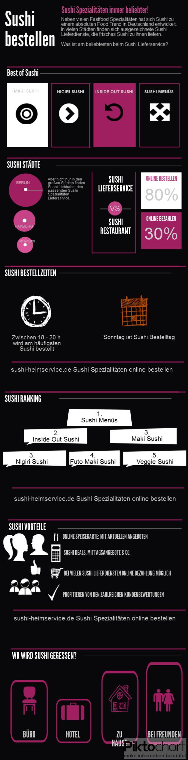Sushi Infografik: Wenn Sushi Online bestellt wird
